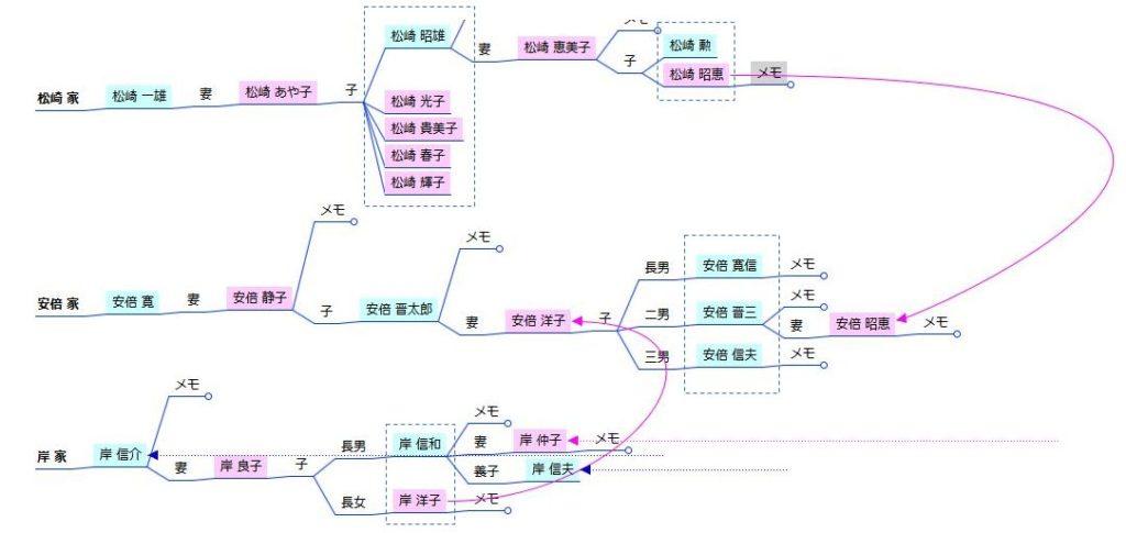 家系図マインドマップ - 世代のライン