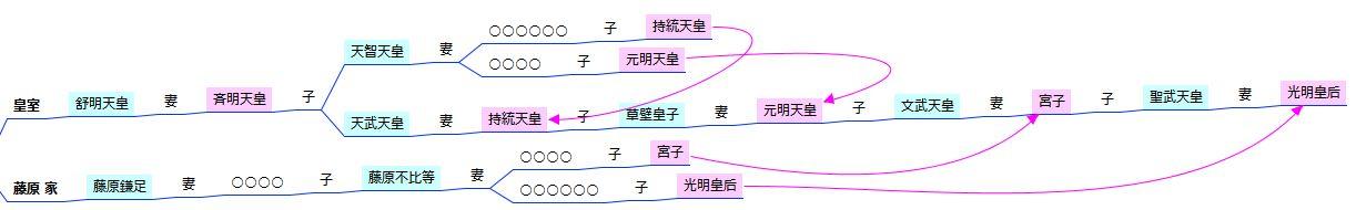 家系図マインドマップ - 古代皇室・藤原家