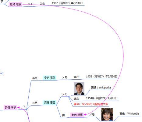 家系図マインドマップ - 婚姻矢印