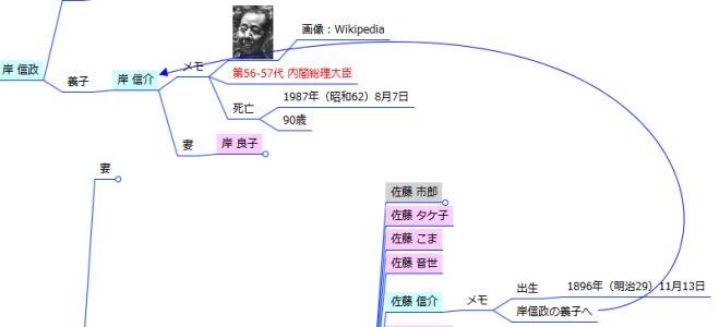 家系図マインドマップ - 養子矢印
