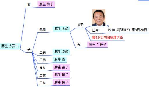 家系図マインドマップ - 構図修正後
