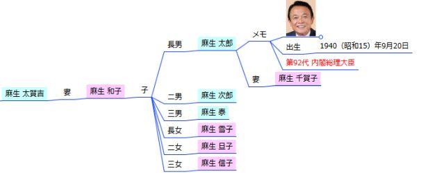 家系図マインドマップ - 構図修正前