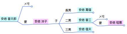 家系図マインドマップ - 安倍晋太郎家 折り畳み