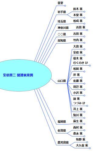 安倍晋三関連家系図 - 掲載した「家」