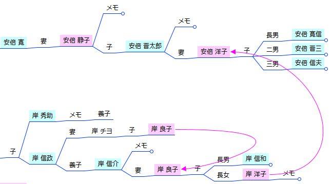 家系図マインドマップ - 婚姻