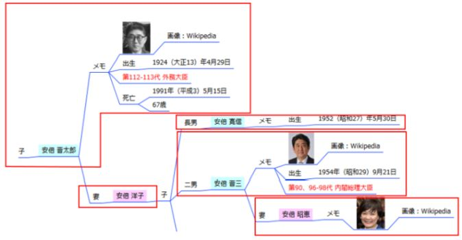 家系図マインドマップ - 安倍晋三周辺の一人分情報