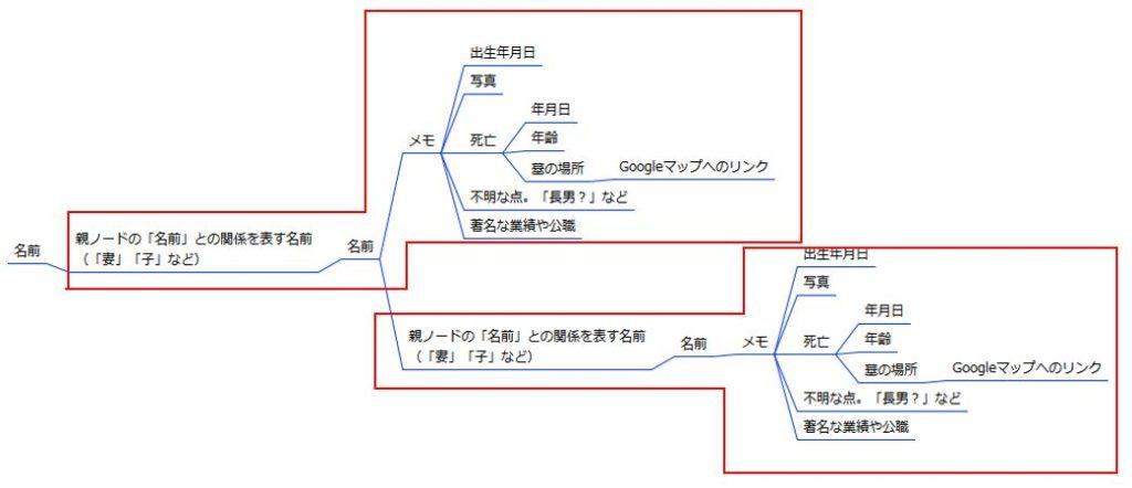 家系図マインドマップ - 一人分情報