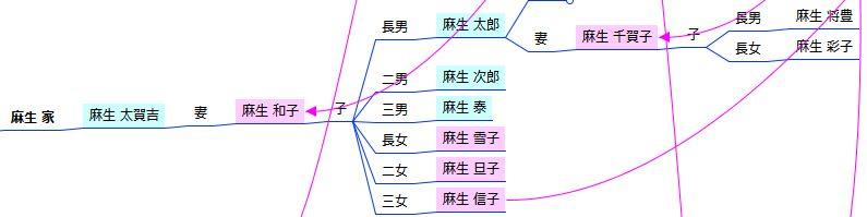 家系図マインドマップ - 親子