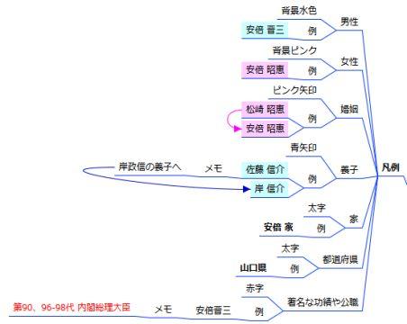 家系図マインドマップ - 凡例
