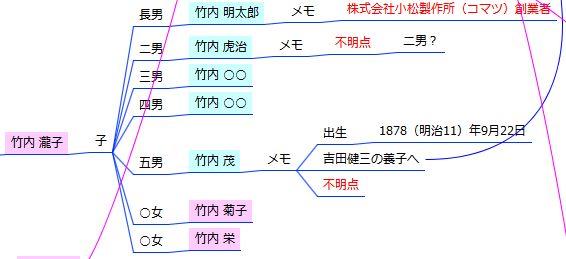 家系図マインドマップ - 不明点 - 出生順位