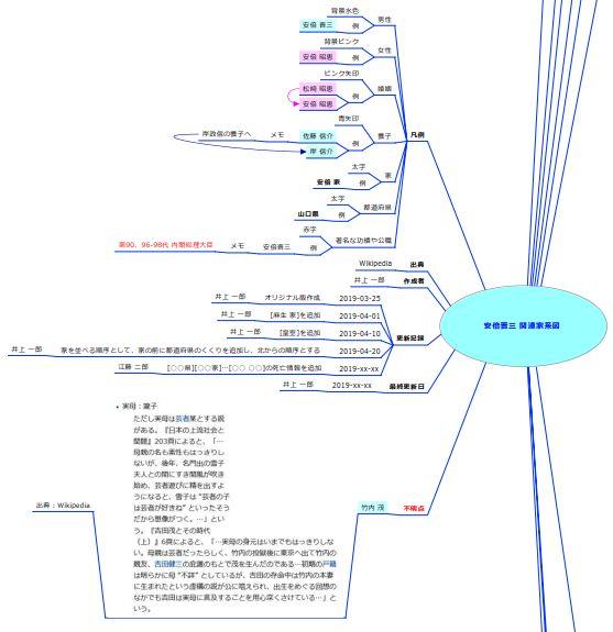 家系図マインドマップ - 不明点 - 場所