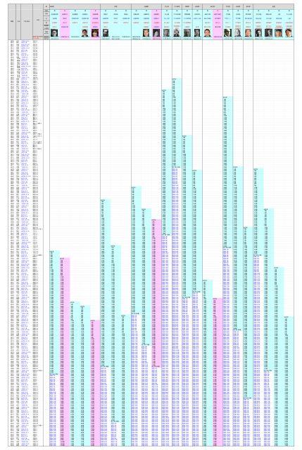 安倍晋三関連年表 - 全体図
