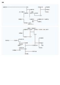 安倍晋三関連家系図 - 出典資料 p3