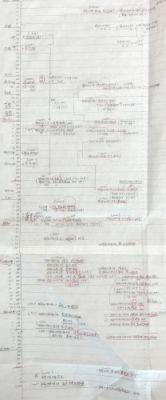 メモ - 手書き年表