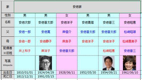 関連年表更新 - 「○○家」セル結合