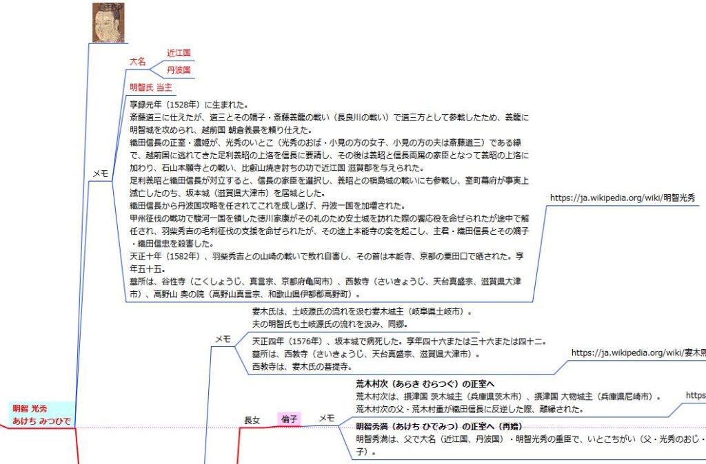 明智光秀関連 戦国四十家連結家系図 - 「明智光秀」メモ欄
