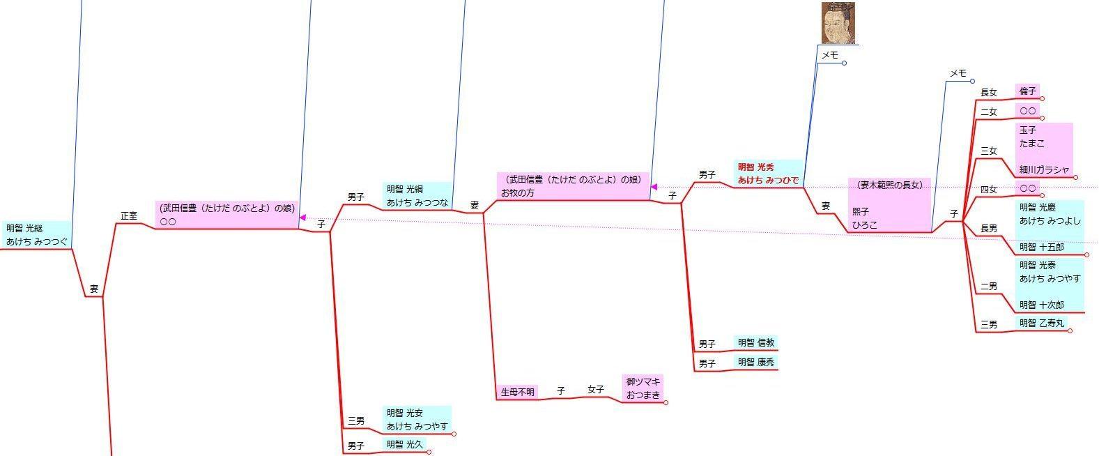 明智光秀関連 戦国四十家連結家系図 - 部分図